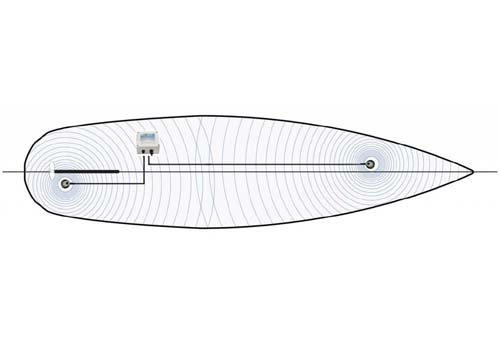Position of the click generator für a motorboat, sailing yacht up to 20m LWL